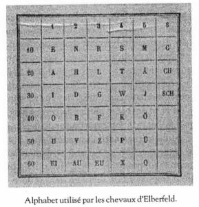 L'alphabet utilisé par les chevaux d'Elberfeld